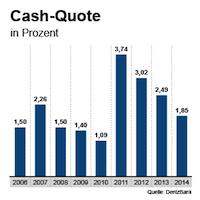 Cash-Quote (Barreserve) der DenizBank zwischen 2006 und 2014