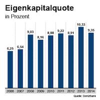 Eigenkapitalquote der DenizBank zwischen 2006 und 2014