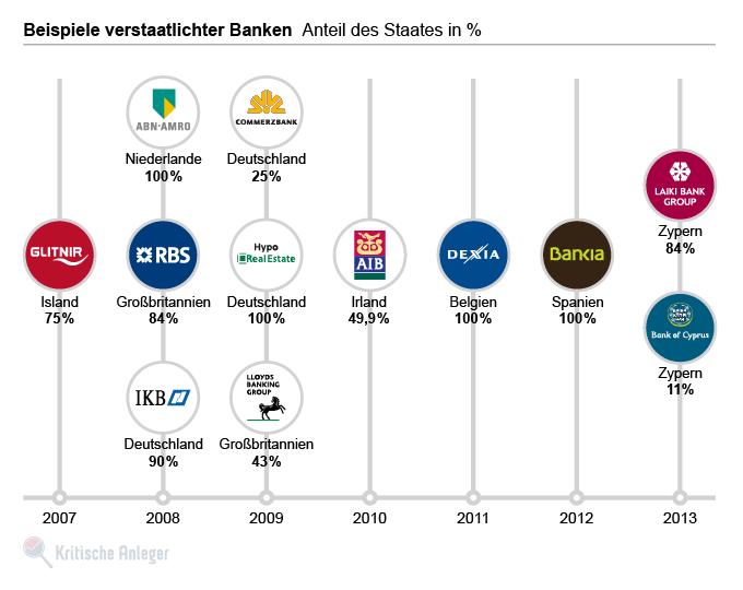 Beispiele für verstaatlichte Banken in Europa