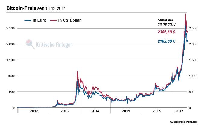 Entwicklung des Bitcoin-Preises seit Ende 2011