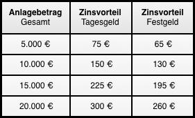 Zinsvorteil des Consorsbank-Angebotes gegenüber einem herkömmlichen Tagesgeld- oder Festgeldkonto