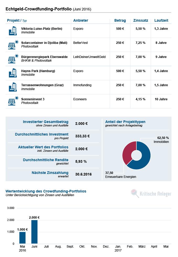 Aktuelle Projekte und Kennzahlen unseres Crowdfunding-Portfolios (Stand: Juni 2016)