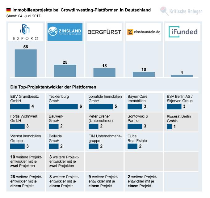 Anzahl der Immobilienprojekte und Top-Projektierer bei deutschen Plattformen