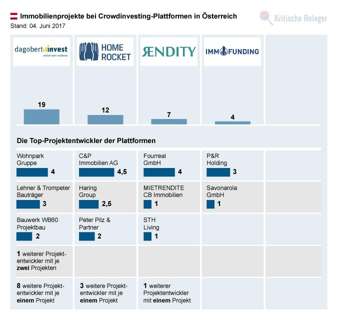 Anzahl der Immobilienprojekte und Top-Projektierer bei österreichischen Plattformen