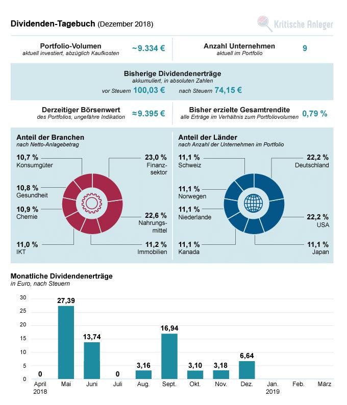 Übersicht zum Stand unseres Dividendenportfolios im Dezember 2018