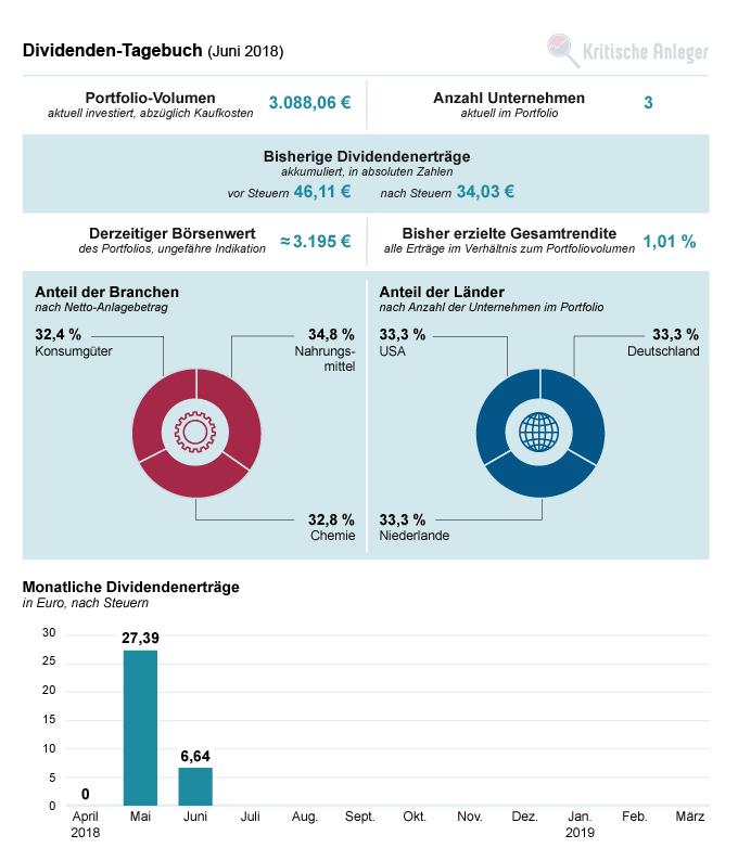 Übersicht zum Stand unseres Dividendenportfolios im Juni 2018