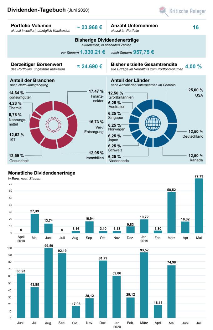 Übersicht zum Stand unseres Dividendenportfolios im Juni 2020