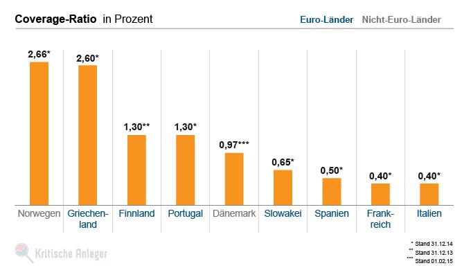 Anteil der durch das verfügbare Vermögen der Einlagensicherungsfonds abgesicherte Sparguthaben