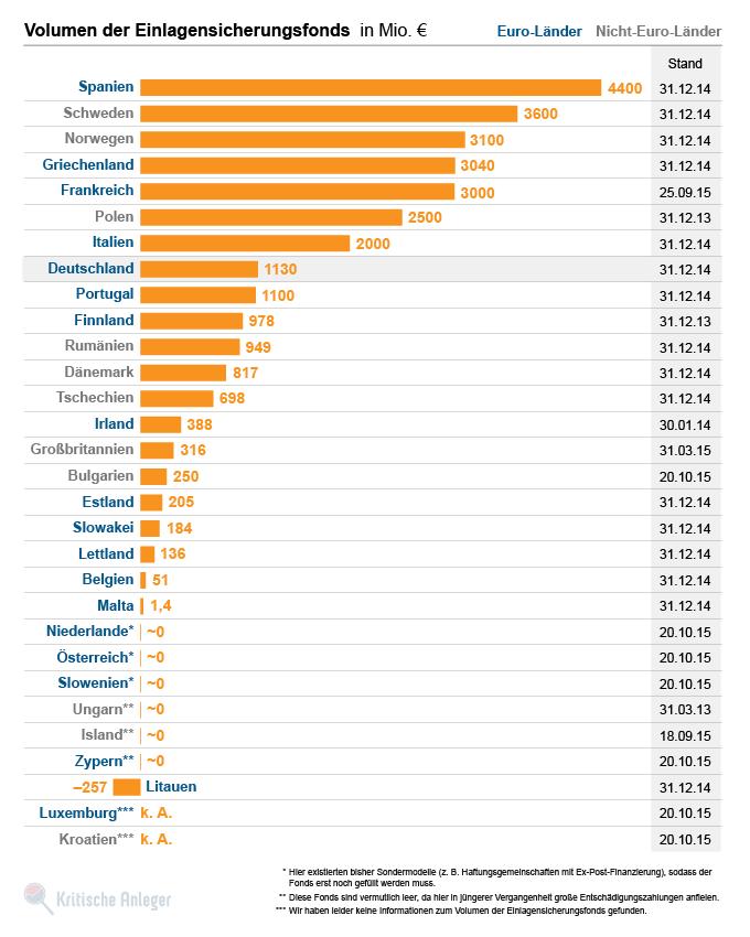 Ranking der Einlagensicherungsfonds nach ihren Vermögen