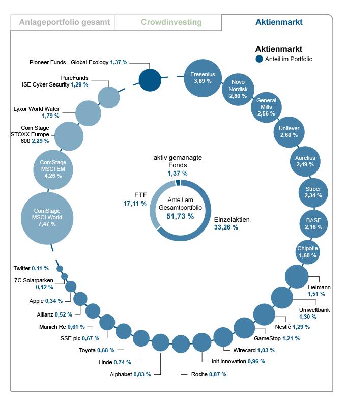 Aktienmarkt-Portfolio des Finanzjokers