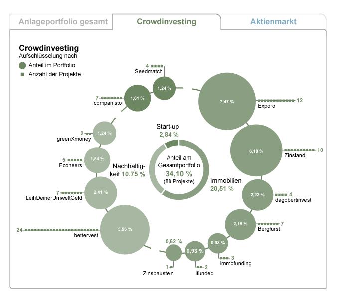 Crowdinvesting-Portfolio des Finanzjokers