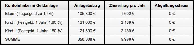 Erträge & Steuern mit Anlagen bei den Kindern (Anlagebetrag, Zinsertrag pro Jahr, Abgeltungssteuer)