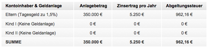 Erträge & Steuern ohne Anlagen bei den Kindern (Anlagebetrag, Zinsertrag pro Jahr, Abgeltungssteuer)