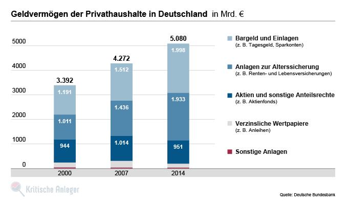 Geldvermögen der deutschen Privathaushalte - Aufteilung auf die verschiedenen Anlageklassen