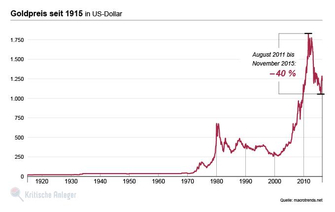 Historische Entwicklung des Goldpreises in USD seit 1915