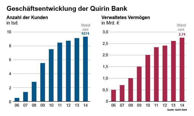Geschäftsentwicklung (Anzahl Kunden, Verwaltete Kundengelder) der Quirin Bank