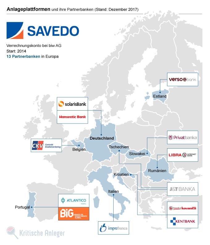 Banken- und Länderportfolio der Anlageplattform Savedo