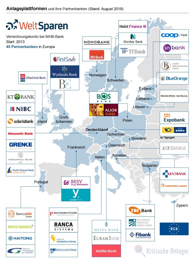 Banken- und Länderportfolio der Anlageplattform WeltSparen