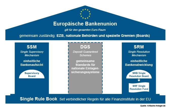 Struktur & Aufbau der Europäischen Bankenunion