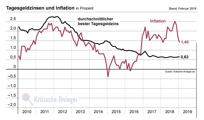 Nominale Tagesgeldzinsen und Inflation im zeitlichen Verlauf