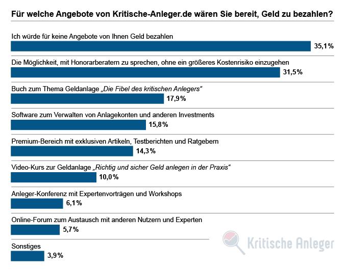 3. Für welche Angebote von Kritische-Anleger.de wären Sie bereit, Geld zu bezahlen?