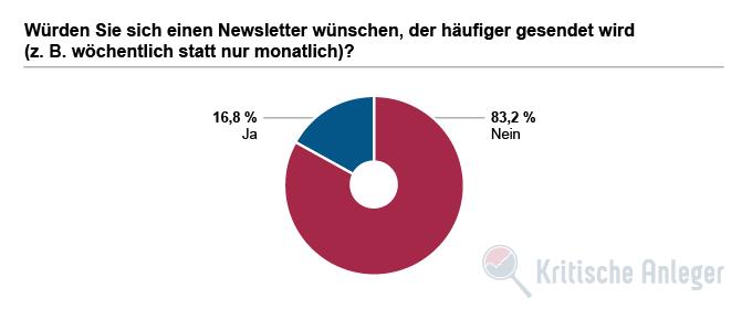 Würden Sie sich einen Newsletter wünschen, der häufiger gesendet wird (z.B. wöchentlich statt nur monatlich)?